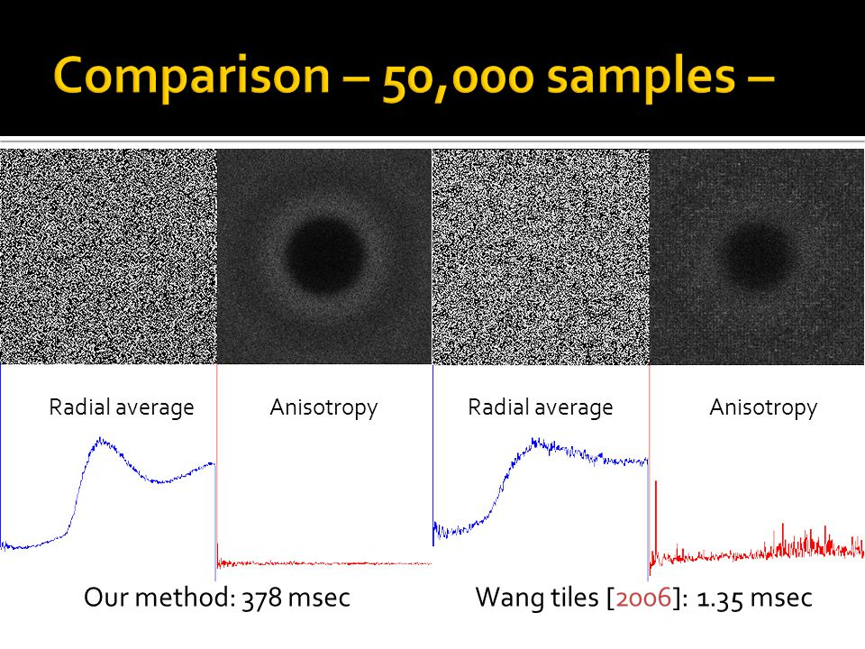 Our method: 378 msecWang tiles [2006]: 1.35 msec Radial average Anisotropy