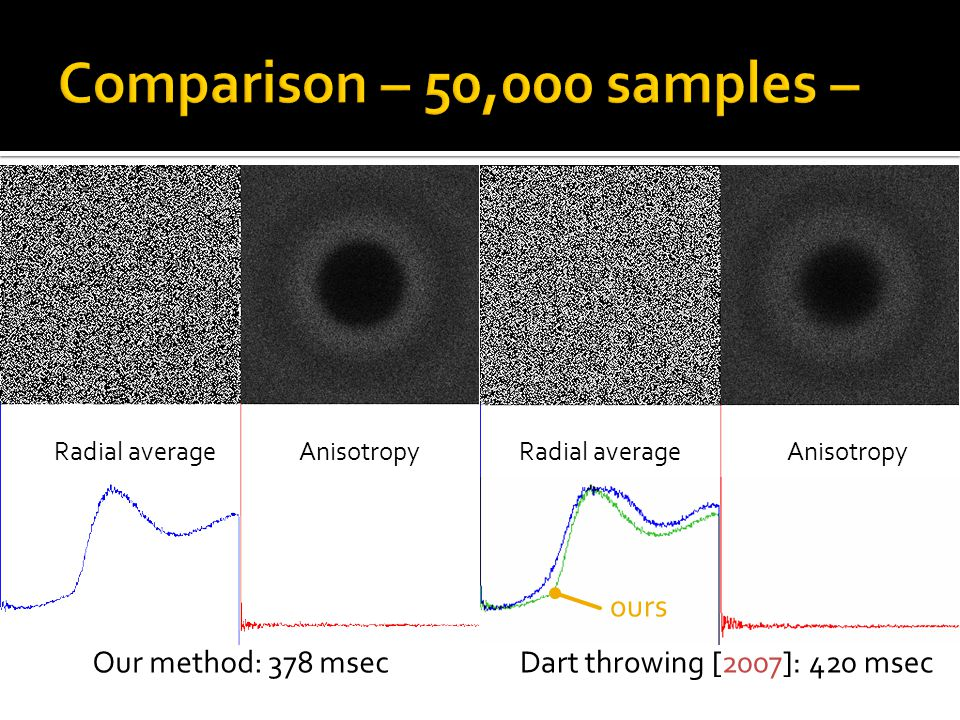 Radial average Anisotropy Our method: 378 msecDart throwing [2007]: 420 msec ours