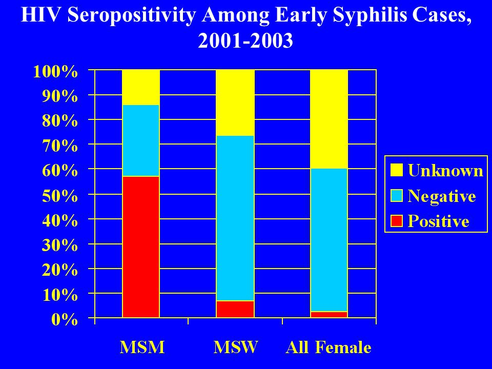 HIV Seropositivity Among Early Syphilis Cases,