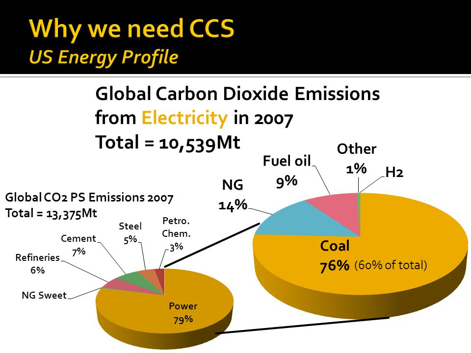 Global Carbon Dioxide Emissions from Electricity in 2007 Total = 10,539Mt Global CO2 PS Emissions 2007 Total = 13,375Mt (60% of total)