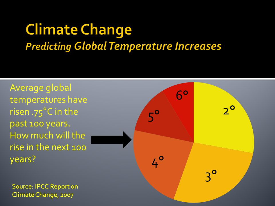 Source: IPCC Report on Climate Change, 2007 Average global temperatures have risen.75°C in the past 100 years.