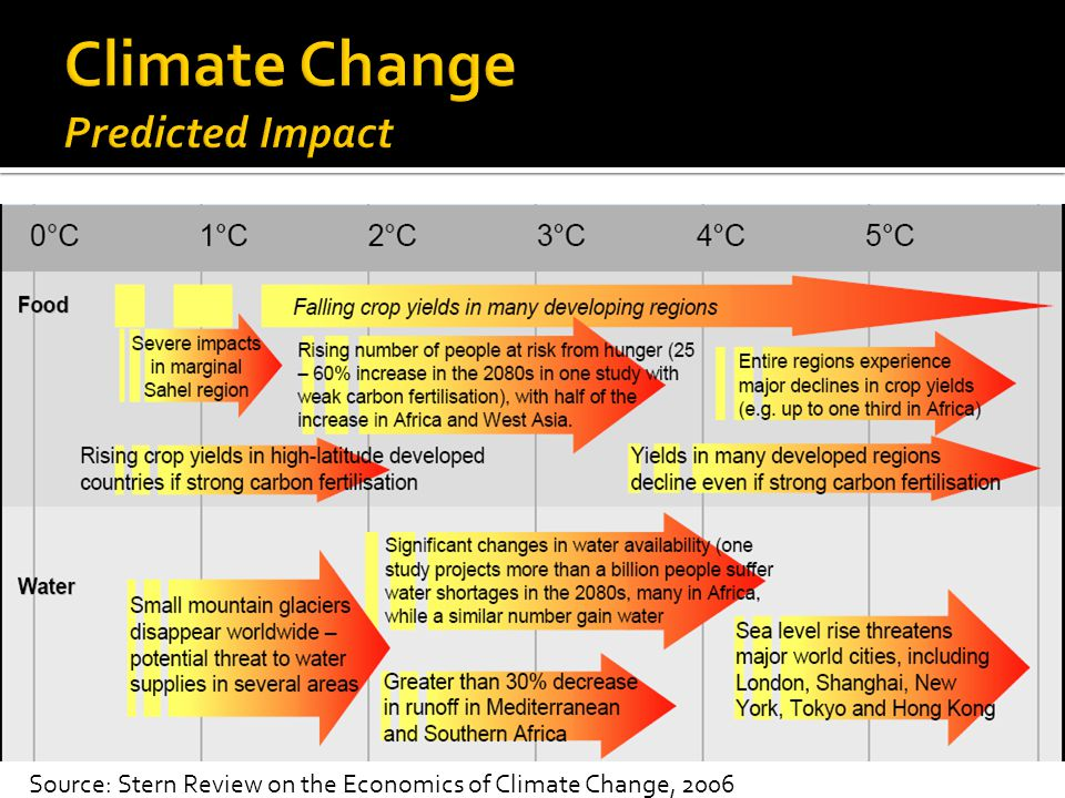 Source: Stern Review on the Economics of Climate Change, 2006