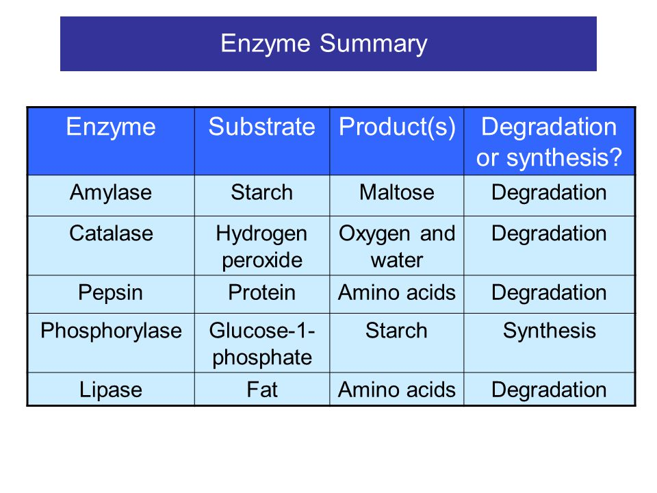 Effect of pH on enzyme activity Most enzymes work best at a pH close to neutral (pH7), but there are some exceptions.