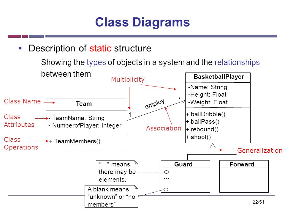 introduction to uml    slides from       cs  by prof bae    ppt        class diagrams  description of static structure  showing the types of objects