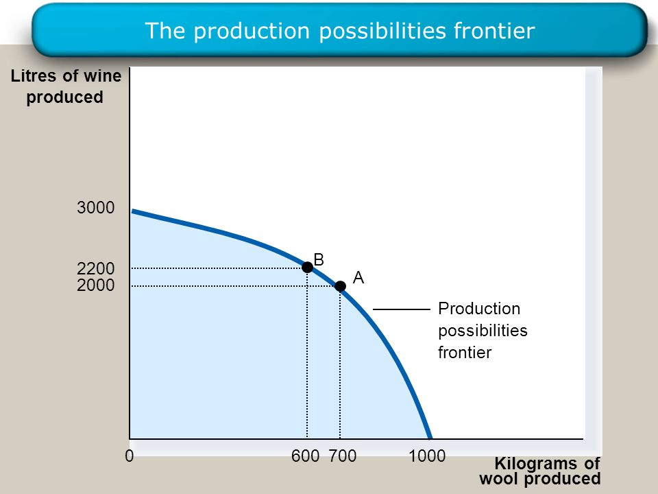 30 The production possibilities frontier Production possibilities frontier A B Kilograms of wool produced Litres of wine produced