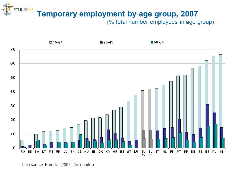 Temporary employment by age group, 2007 (% total number employees in age group) Data source: Eurostat (2007, 2nd quarter).