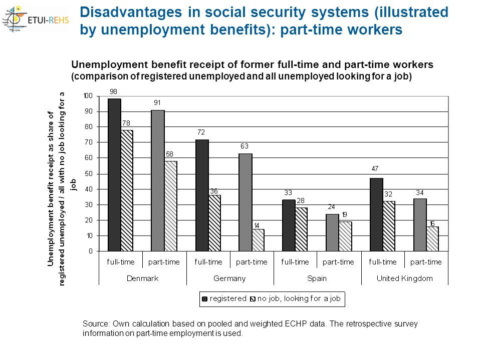 Disadvantages in social security systems (illustrated by unemployment benefits): part-time workers Source: Own calculation based on pooled and weighted ECHP data.