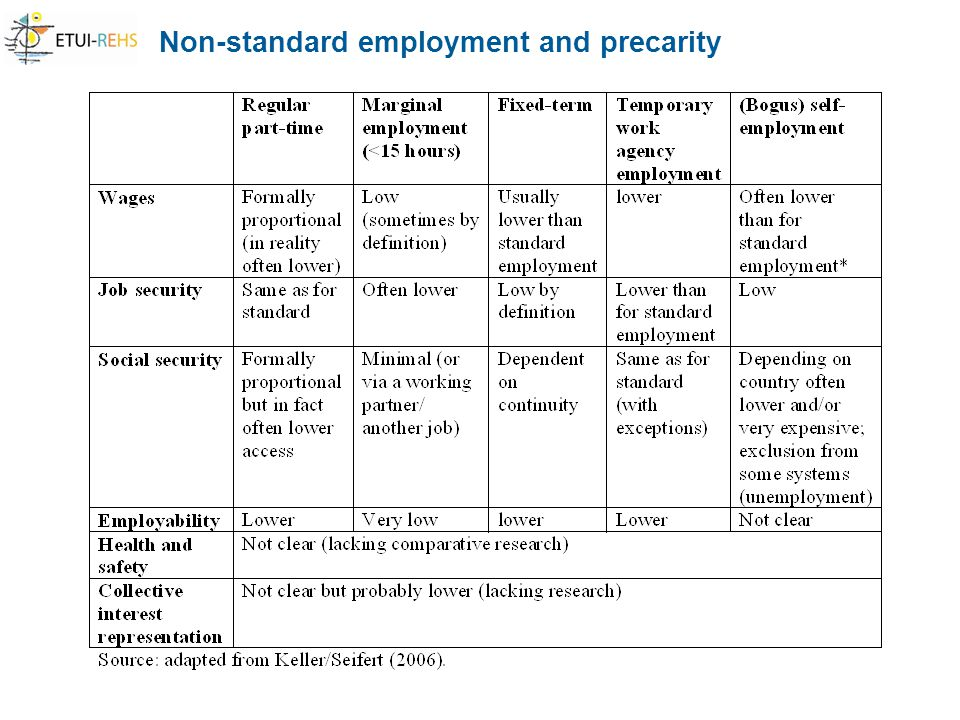 Non-standard employment and precarity