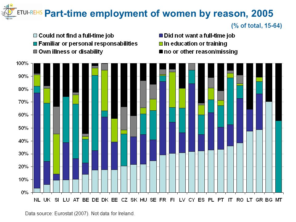 Part-time employment of women by reason, 2005 (% of total, 15-64) Data source: Eurostat (2007).