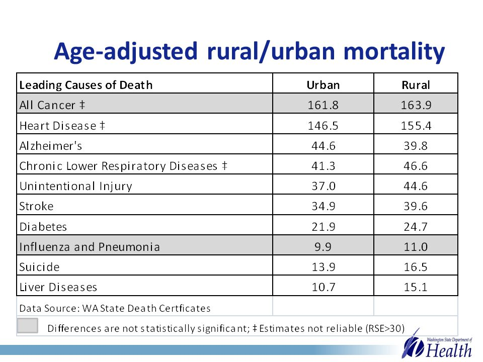Age-adjusted rural/urban mortality