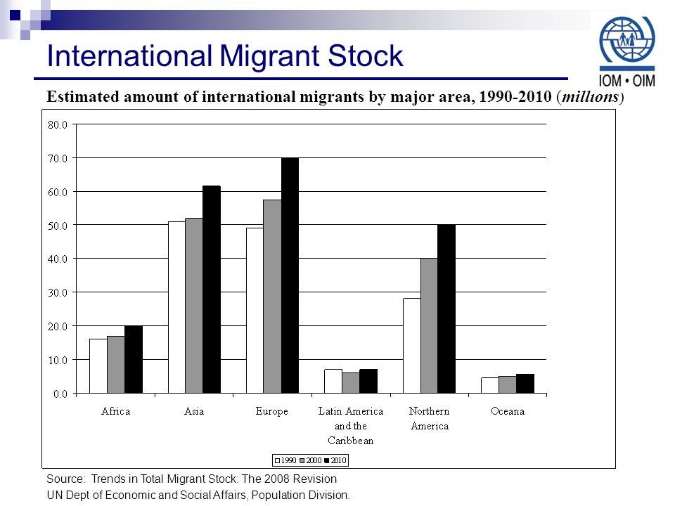 Estimated amount of international migrants by major area, (millions) Source: Trends in Total Migrant Stock: The 2008 Revision UN Dept of Economic and Social Affairs, Population Division.