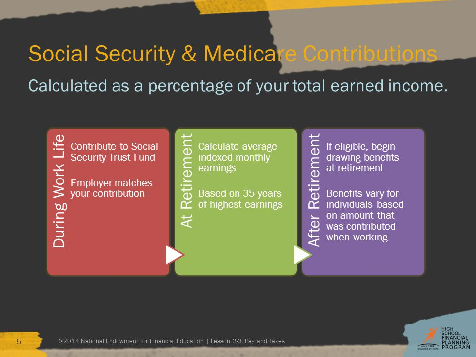 Social Security & Medicare Contributions Calculated as a percentage of your total earned income.