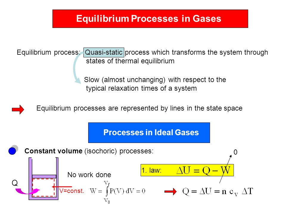Equilibrium Processes in Gases Slow (almost unchanging) with respect to the typical relaxation times of a system Equilibrium processes are represented by lines in the state space Processes in Ideal Gases Constant volume (isochoric) processes: No work done 1.