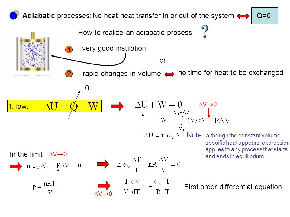 Adiabatic processes:No heat heat transfer in or out of the systemQ=0 How to realize an adiabatic process 1 2 very good insulation rapid changes in volume no time for heat to be exchanged 1.