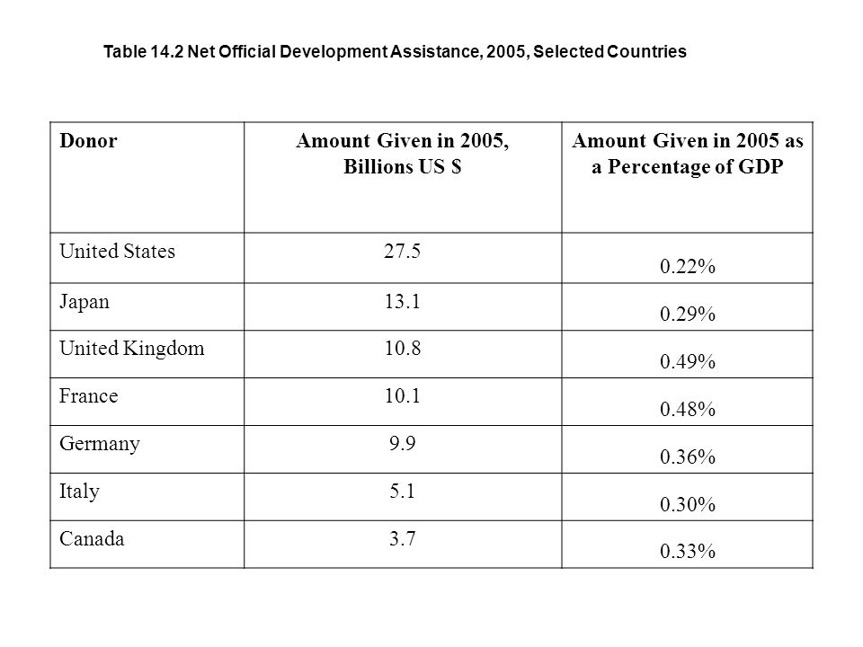 Table 14.2 Net Official Development Assistance, 2005, Selected Countries DonorAmount Given in 2005, Billions US $ Amount Given in 2005 as a Percentage of GDP United States % Japan % United Kingdom % France % Germany % Italy % Canada %