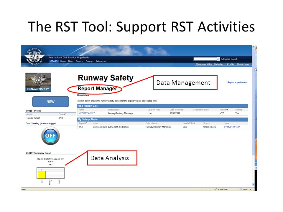 The RST Tool: Support RST Activities Data Management Data Analysis