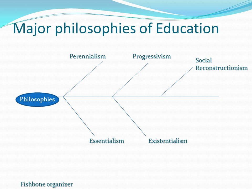 Major philosophies of Education Philosophies PerennialismProgressivism EssentialismExistentialism SocialReconstructionism Fishbone organizer