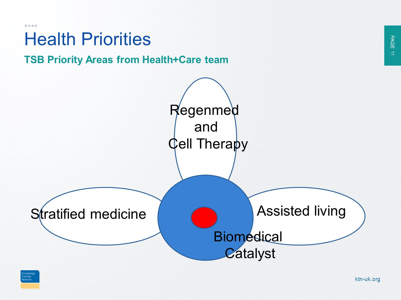 PAGE 11 ktn-uk.org Health Priorities TSB Priority Areas from Health+Care team SMIP Stratified medicine Assisted living Regenmed and Cell Therapy Biomedical Catalyst