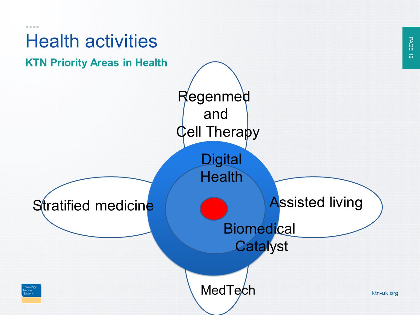 PAGE 12 ktn-uk.org SMI P Health activities KTN Priority Areas in Health Stratified medicine Assisted living Regenmed and Cell Therapy Biomedical Catalyst Digital Health MedTech