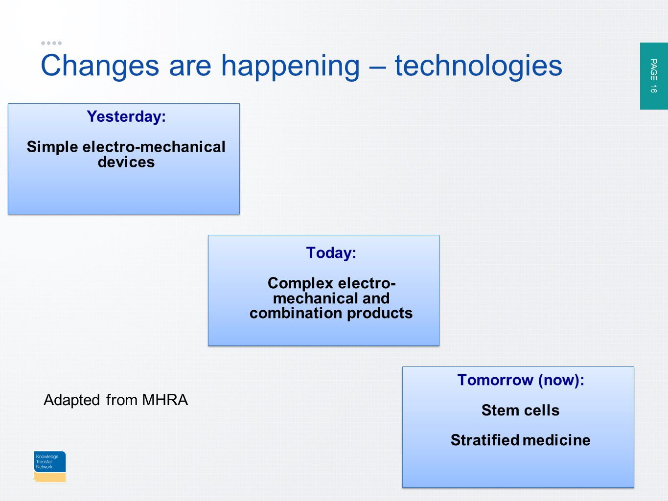 PAGE 16 ktn-uk.org Changes are happening – technologies Yesterday: Simple electro-mechanical devices Today: Complex electro- mechanical and combination products Tomorrow (now): Stem cells Stratified medicine Adapted from MHRA