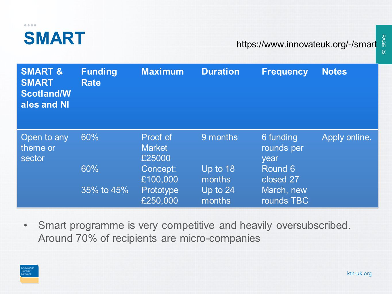 PAGE 22 ktn-uk.org SMART Smart programme is very competitive and heavily oversubscribed.