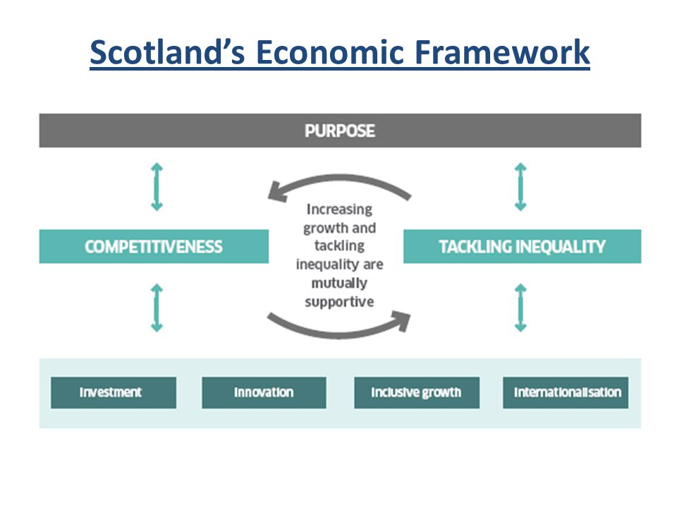 Scotland's Economic Framework