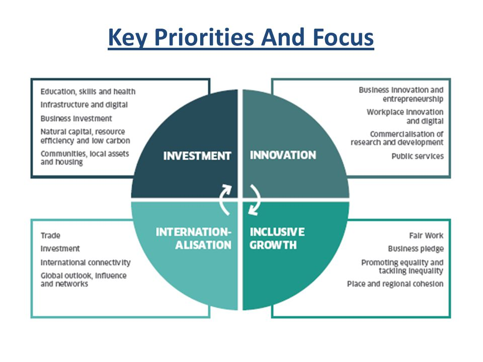 Key Priorities And Focus