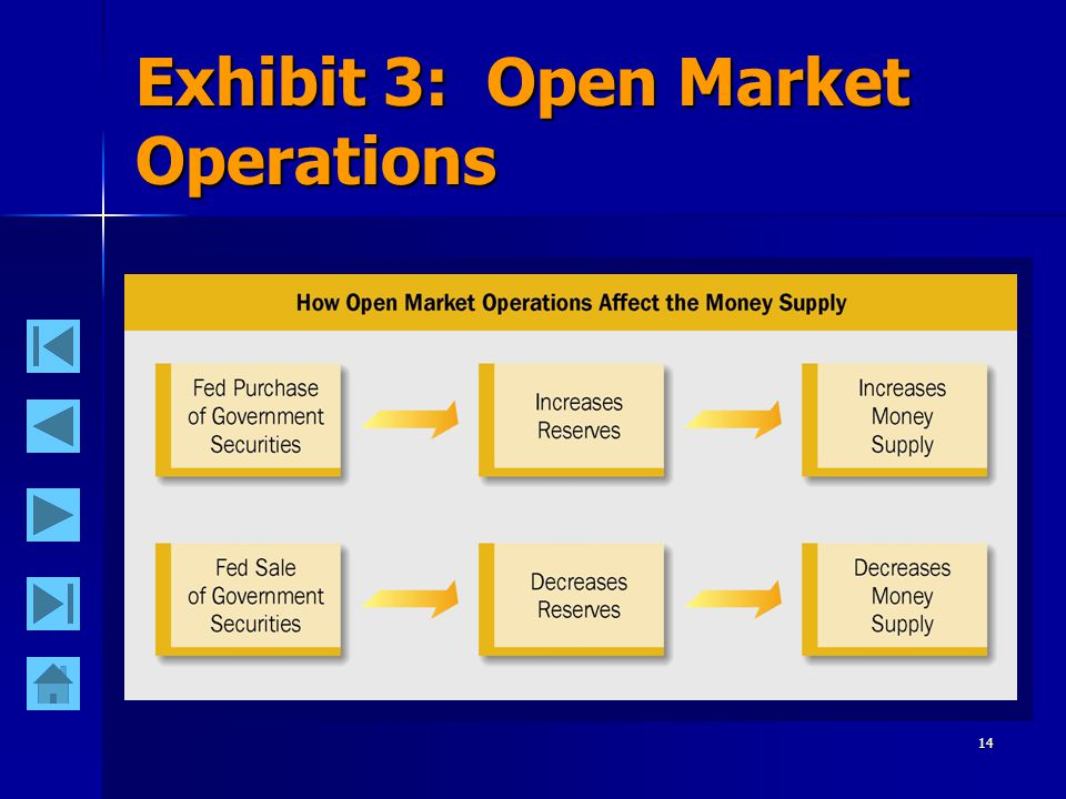 13 Open Market Sales Assume the Fed sells securities to a bank.