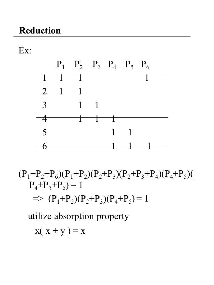 Reduction Ex: P 1 P 2 P 3 P 4 P 5 P 6 1 1 1 1 2 1 1 3 1 1 4 1 1 1 5 1 1 6 1 1 1 (P 1 +P 2 +P 6 )(P 1 +P 2 )(P 2 +P 3 )(P 2 +P 3 +P 4 )(P 4 +P 5 )( P 4 +P 5 +P 6 ) = 1 => (P 1 +P 2 )(P 2 +P 3 )(P 4 +P 5 ) = 1 utilize absorption property x( x + y ) = x
