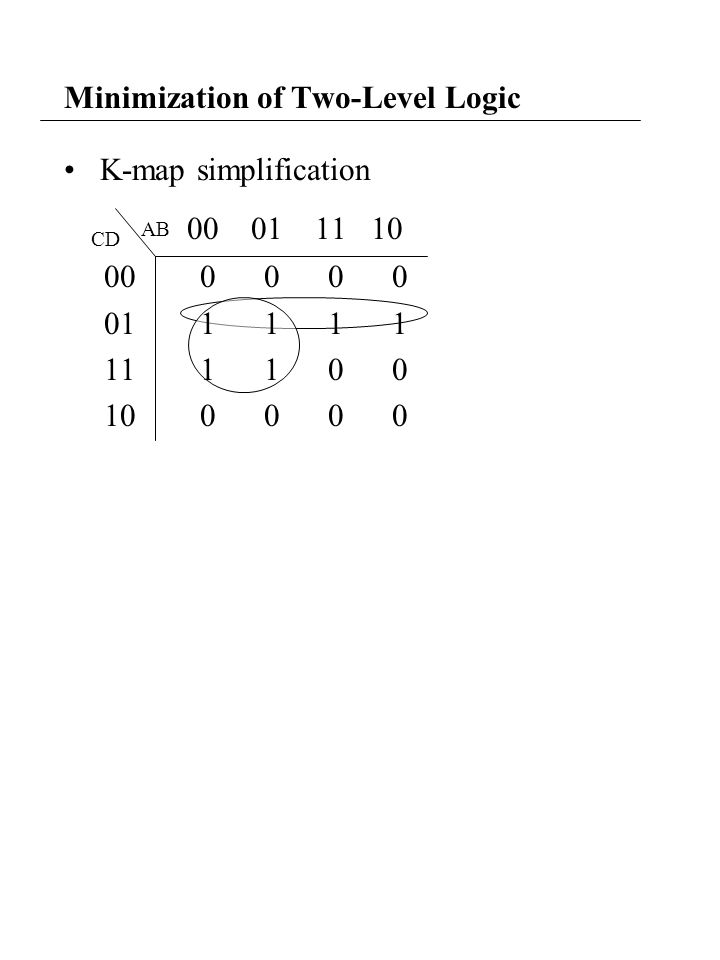 Minimization of Two-Level Logic K-map simplification CD AB 00 01 11 10 00 0 0 0 0 01 1 1 1 1 11 1 1 0 0 10 0 0 0 0