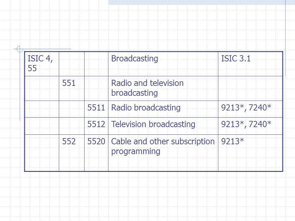 ISIC 4, 55 BroadcastingISIC Radio and television broadcasting 5511Radio broadcasting9213*, 7240* 5512Television broadcasting9213*, 7240* Cable and other subscription programming 9213*
