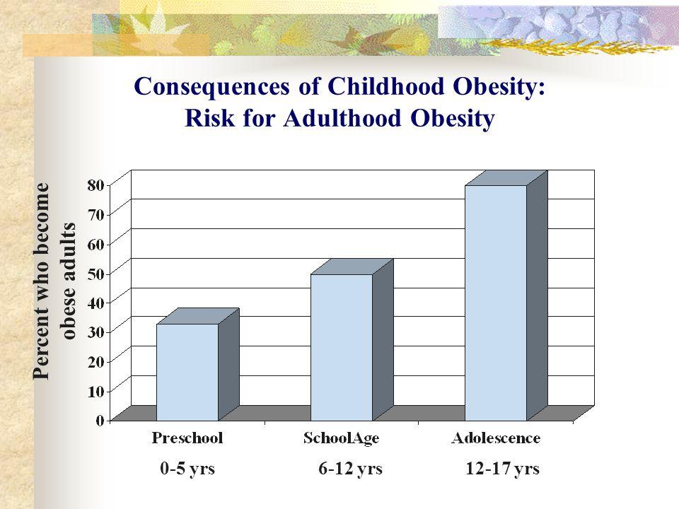Body Mass Index 7 th graders ( Harrisonburg) N=12N=20N=10N=05 OB >95th Percentile OW >85th Percentile