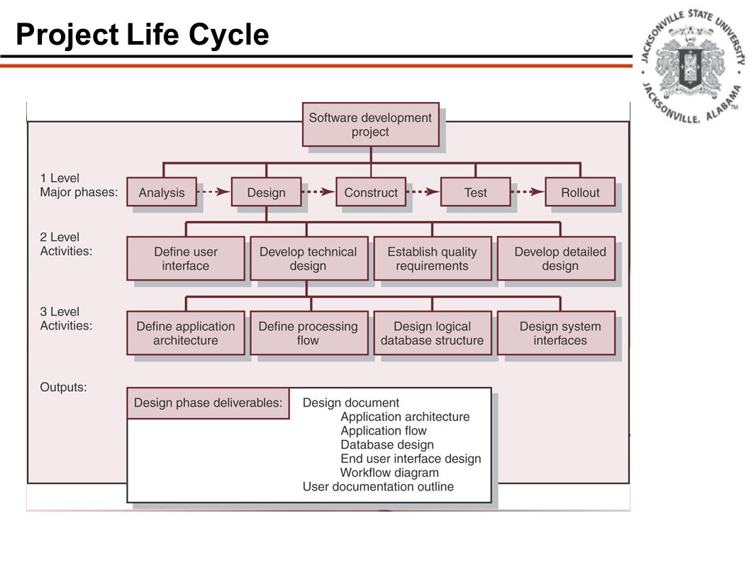 Dr michael featherstone project management pm fundamentals 6 project life cycle nvjuhfo Image collections