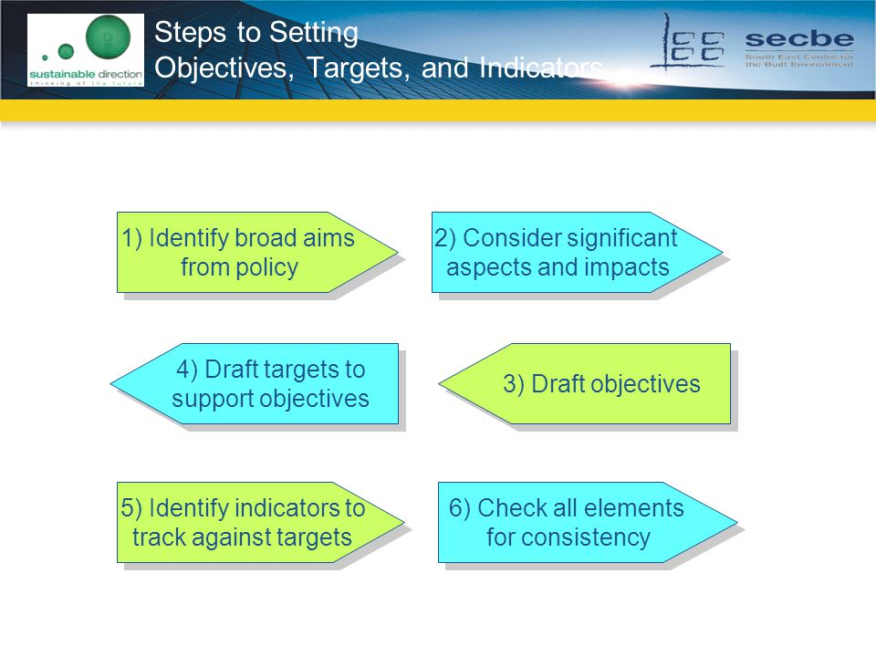 Steps to Setting Objectives, Targets, and Indicators 1) Identify broad aims from policy 1) Identify broad aims from policy 2) Consider significant aspects and impacts 2) Consider significant aspects and impacts 3) Draft objectives 4) Draft targets to support objectives 4) Draft targets to support objectives 6) Check all elements for consistency 6) Check all elements for consistency 5) Identify indicators to track against targets 5) Identify indicators to track against targets