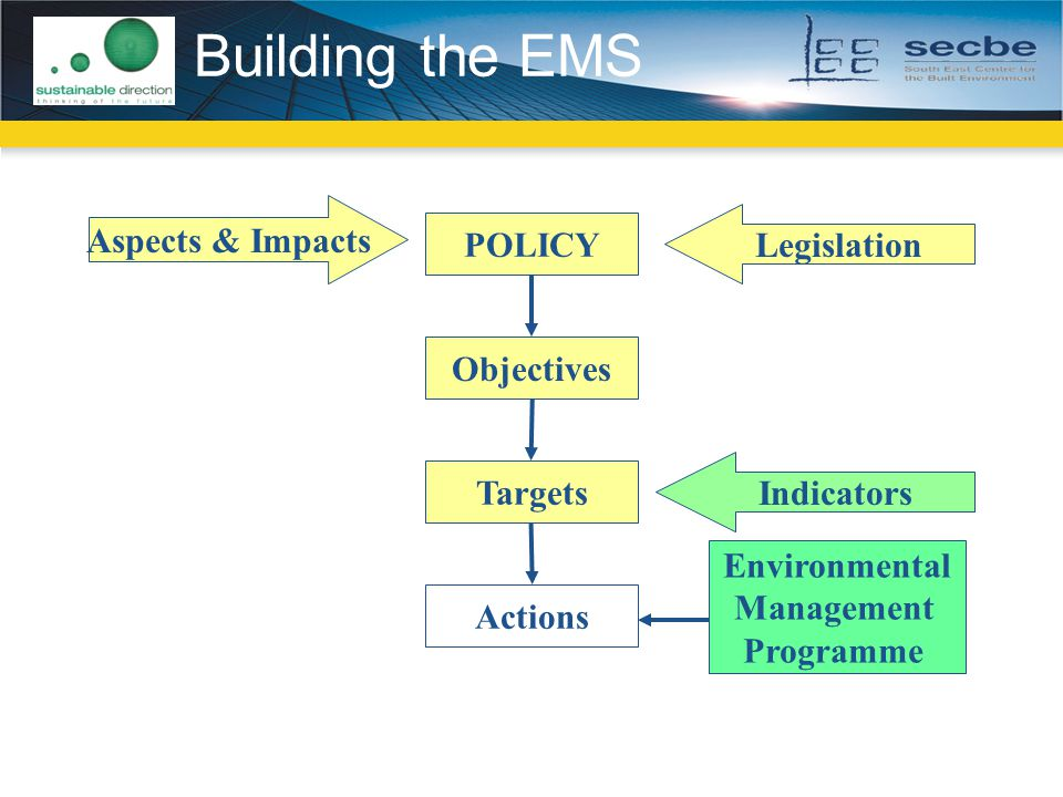 Building the EMS POLICY Objectives Targets Actions Aspects & Impacts Legislation Environmental Management Programme Indicators