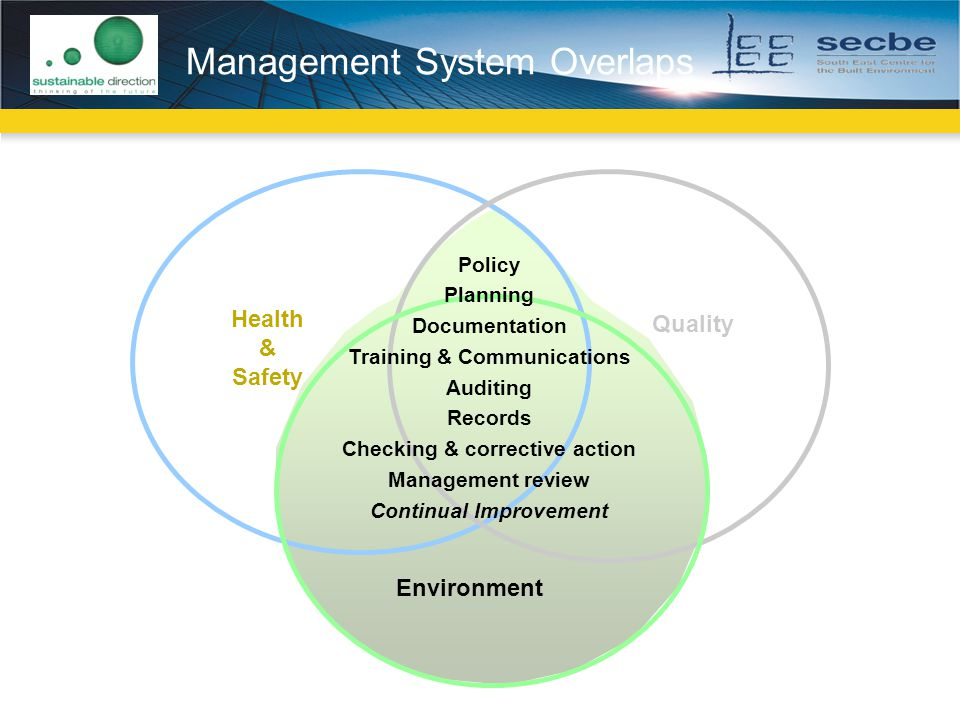 Management System Overlaps Environment Policy Planning Documentation Training & Communications Auditing Records Checking & corrective action Management review Continual Improvement Health & Safety Quality