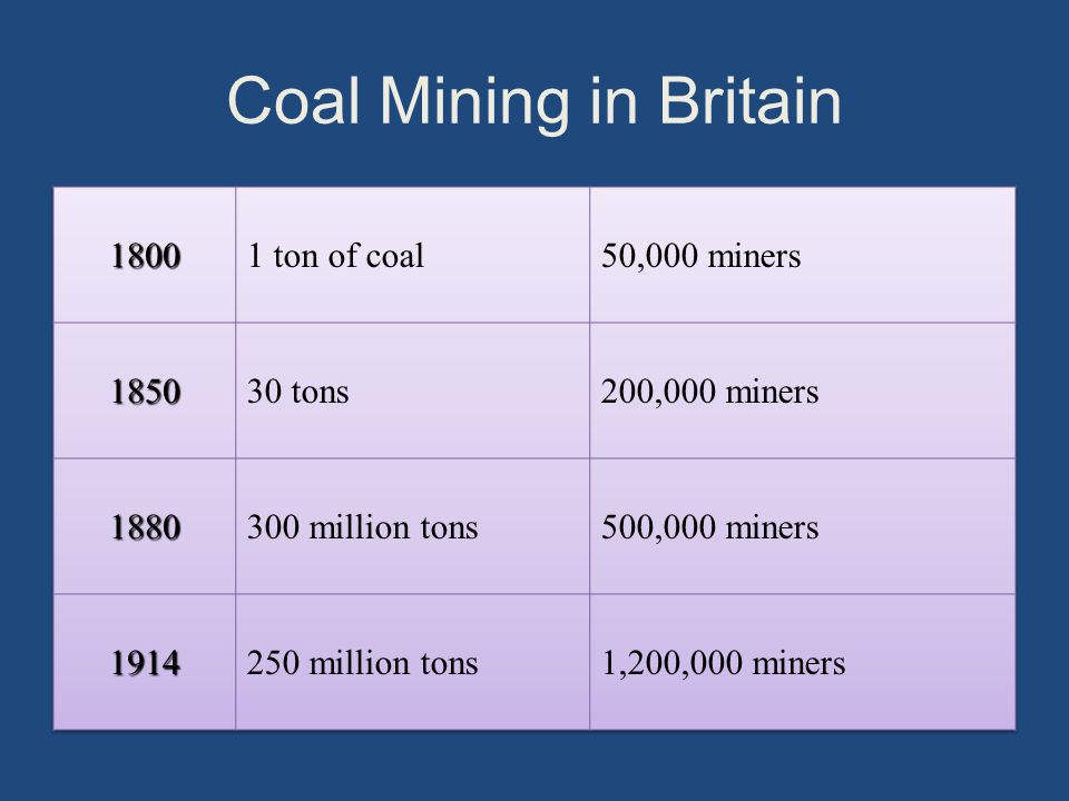 Coal Mining in Britain