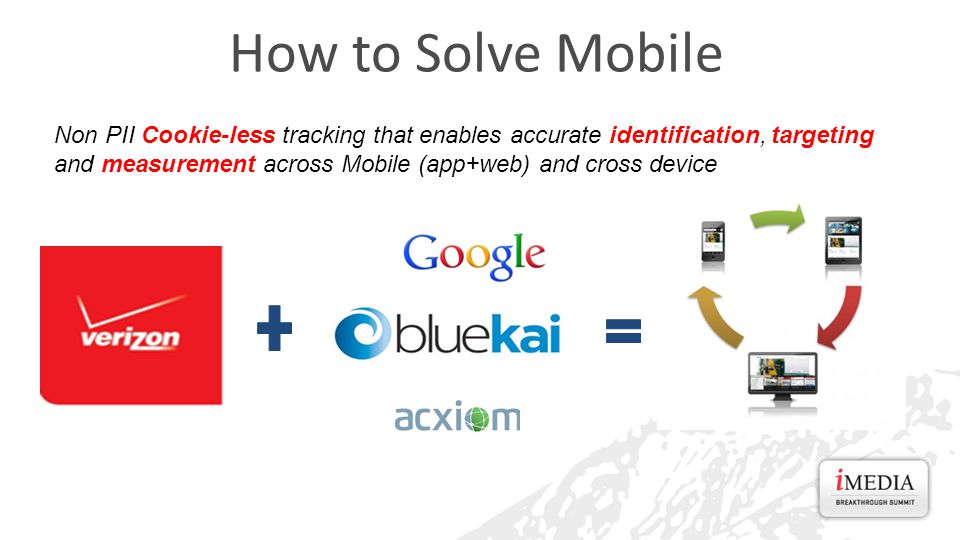 How to Solve Mobile Non PII Cookie-less tracking that enables accurate identification, targeting and measurement across Mobile (app+web) and cross device