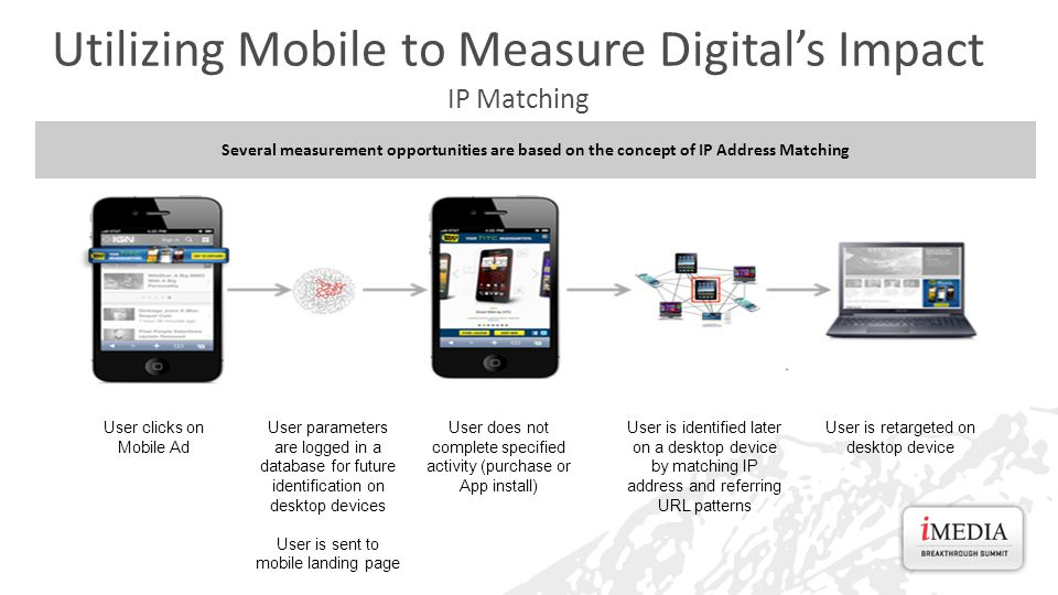 Utilizing Mobile to Measure Digital's Impact IP Matching User clicks on Mobile Ad User parameters are logged in a database for future identification on desktop devices User is sent to mobile landing page User does not complete specified activity (purchase or App install) User is identified later on a desktop device by matching IP address and referring URL patterns User is retargeted on desktop device Several measurement opportunities are based on the concept of IP Address Matching