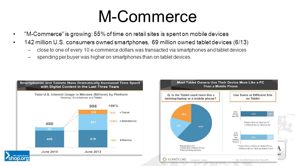 M-Commerce is growing: 55% of time on retail sites is spent on mobile devices 142 million U.S.