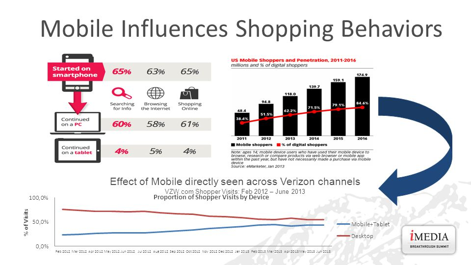 Effect of Mobile directly seen across Verizon channels VZW.com Shopper Visits: Feb 2012 – June 2013 Mobile Influences Shopping Behaviors