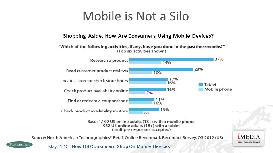 Shopping Aside, How Are Consumers Using Mobile Devices.