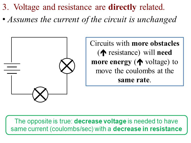 3. Voltage and resistance are directly related.