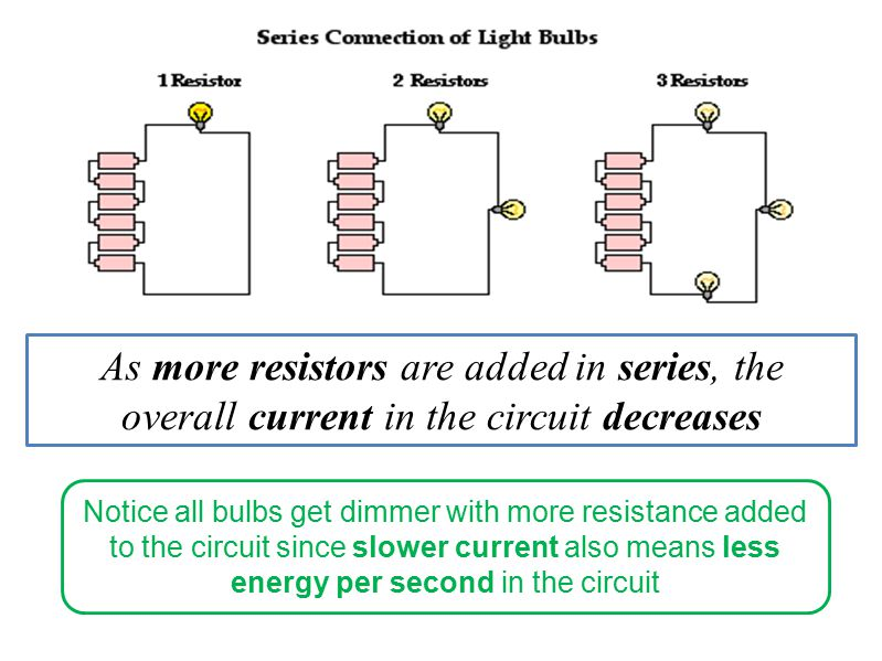 As more resistors are added in series, the overall current in the circuit decreases Notice all bulbs get dimmer with more resistance added to the circuit since slower current also means less energy per second in the circuit