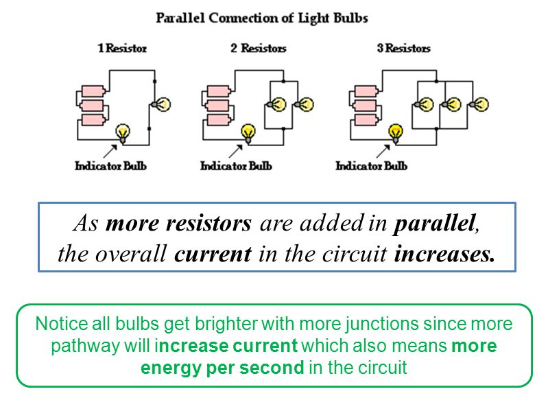 As more resistors are added in parallel, the overall current in the circuit increases.