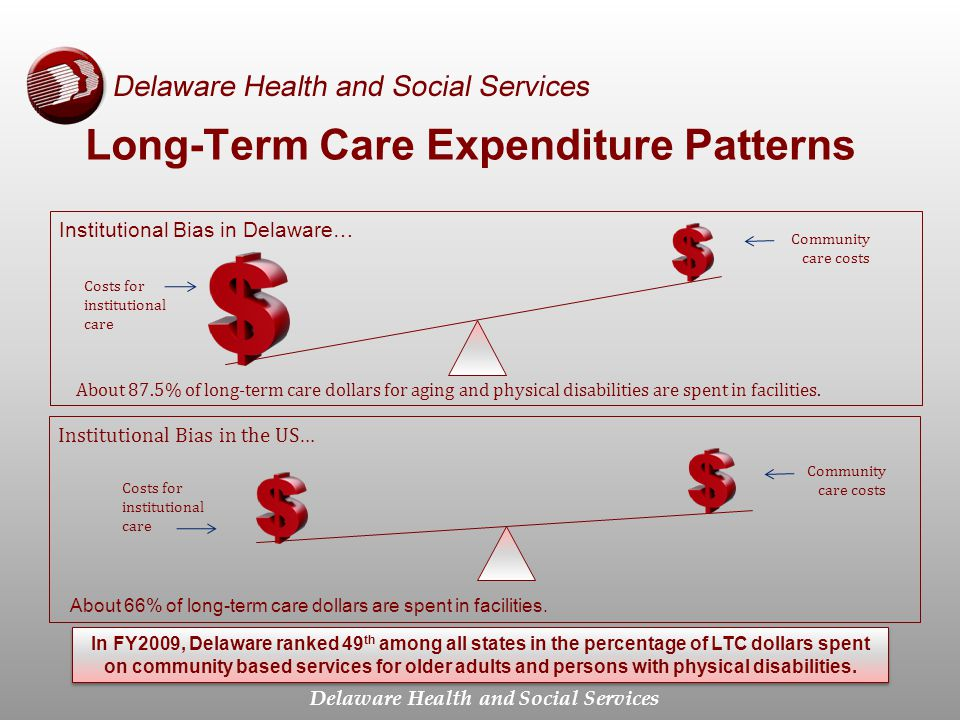 Delaware Health and Social Services Long-Term Care Expenditure Patterns Institutional Bias in Delaware… Costs for institutional care Community care costs Institutional Bias in the US… In FY2009, Delaware ranked 49 th among all states in the percentage of LTC dollars spent on community based services for older adults and persons with physical disabilities.