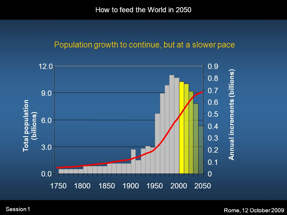 How to feed the World in 2050 Rome, 12 October 2009 Session 1 Population growth to continue, but at a slower pace Total population (billions) Annual increments (billions) Source: UN, World Population Assessment 2006