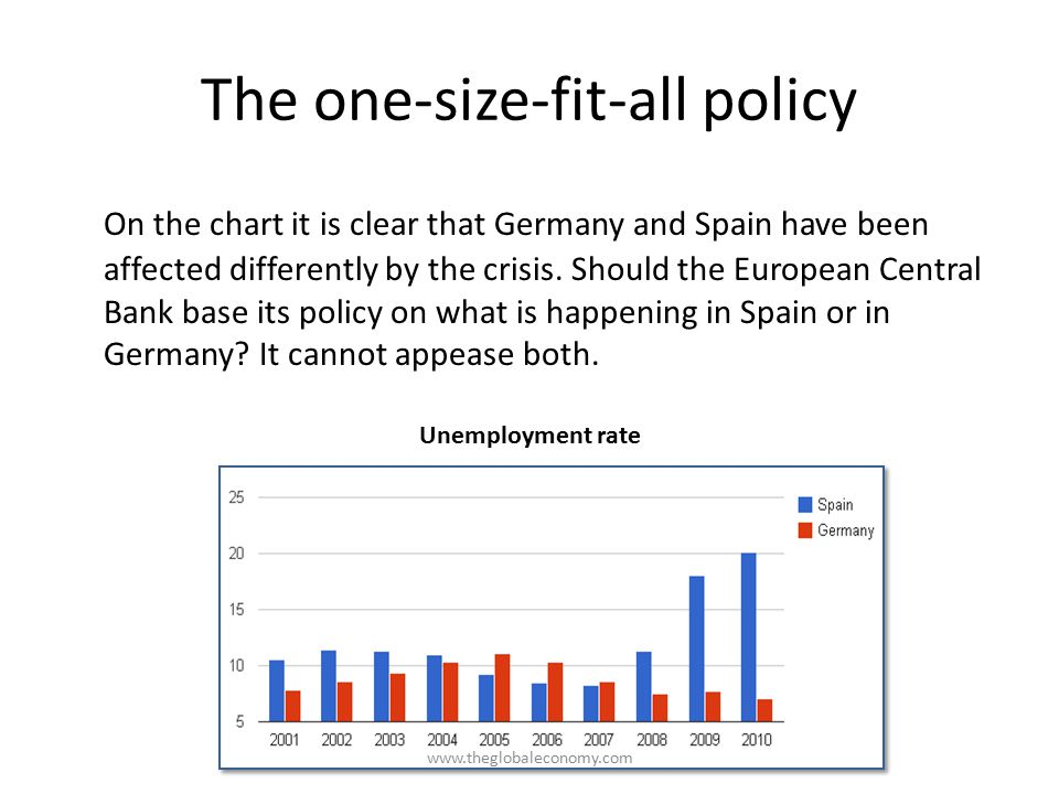 The one-size-fit-all policy On the chart it is clear that Germany and Spain have been affected differently by the crisis.