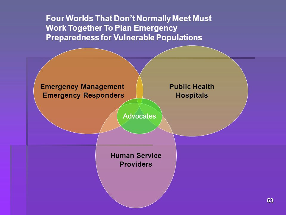 53 Emergency Management Emergency Responders Public Health Hospitals Human Service Providers Four Worlds That Don't Normally Meet Must Work Together To Plan Emergency Preparedness for Vulnerable Populations Advocates