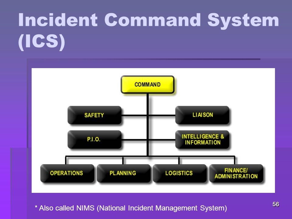 56 Incident Command System (ICS) * Also called NIMS (National Incident Management System)